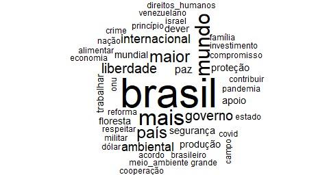 Nuvem de palavras referente ao discurso de Bolsonaro. Fonte: elaborado pelo autor.
